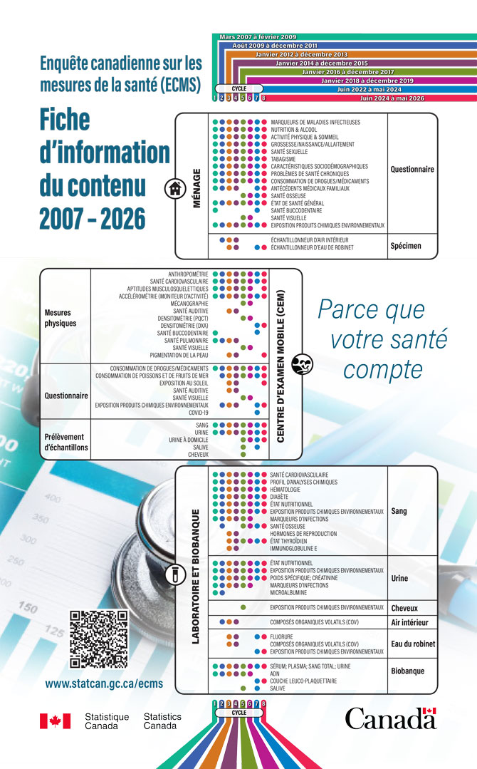 Enquête canadienne sur les mesures de la santé (ECMS) – Fiche d'information du contenu 2007-2023