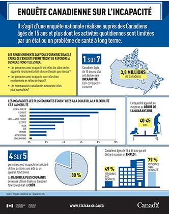 L'Enquête canadienne sur l'incapacité - infographie vignette
