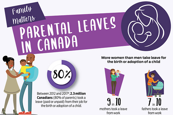Family matters: Parental leave in Canada