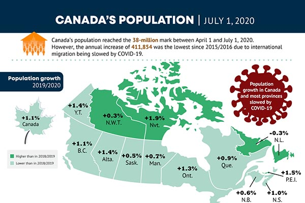 Canada's population, July 1, 2020