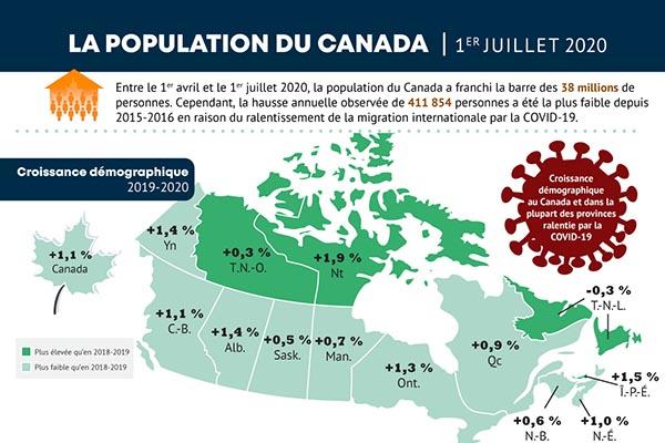 La population du Canada, 1er juillet 2020