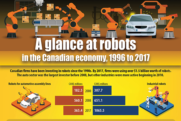 A glance at robots in the Canadian economy, 1996 to 2017