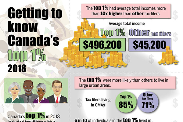 Getting to know Canada's top 1% 2018