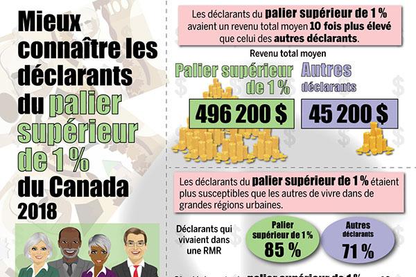 Mieux connaître les déclarants du palier supérieur de 1 % du Canada 2018