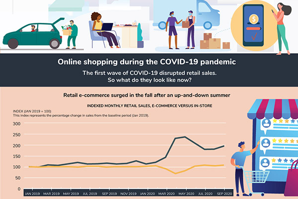 Online shopping during the COVID-19 pandemic