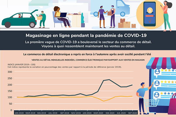 Magasinage en ligne pendant la pandémie de COVID-19