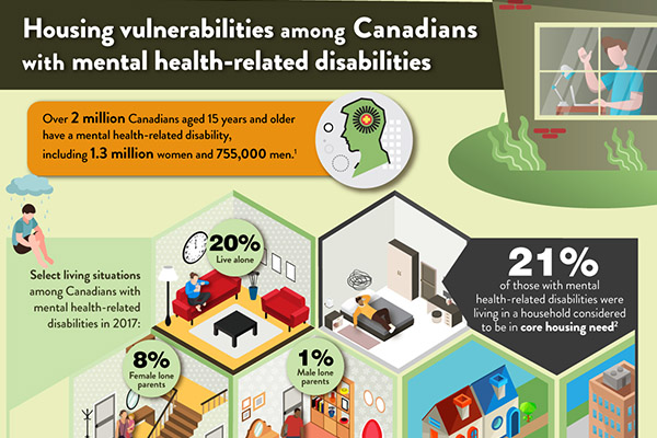 Housing vulnerabilities among Canadians with mental health-related disabilities