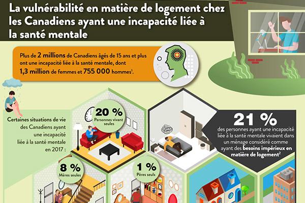 La vulnérabilité en matière de logement chez les Canadiens ayant une incapacité liée à la santé