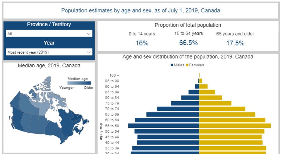 Demographic estimates by age and sex, provinces and territories: Interactive dashboard