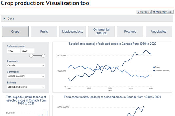 Crop production: Visualization tool