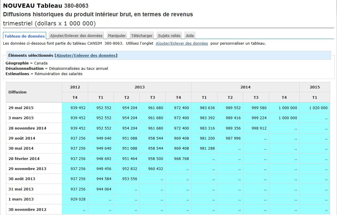Un tableau de données CANSIM en temps réel