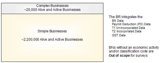 Figure 1 Simple and complex businesses