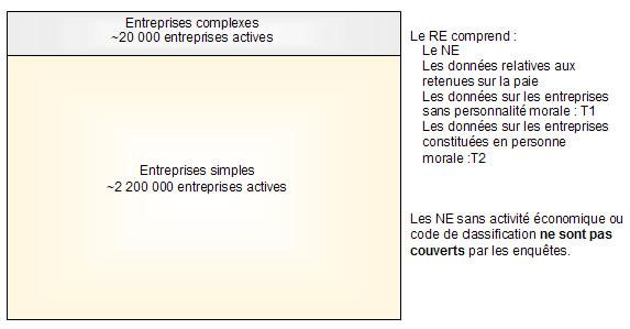 Figure 1 Entreprises simples et complexes