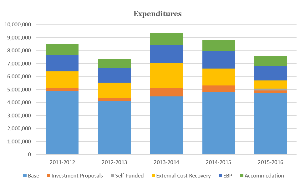 Bar chart for Figure 2: CCJS Program Expenditures from 2011/2012 to 2015/2016, by component