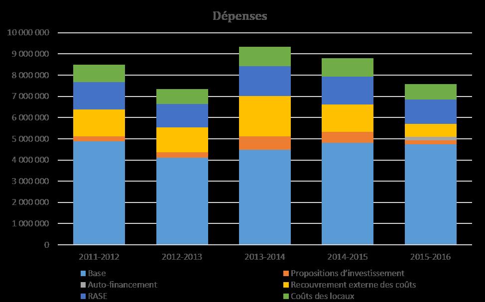Figure 2 Dépenses du programme du Centre canadien de la statistique juridique de 2011-2012 à 2015-2016