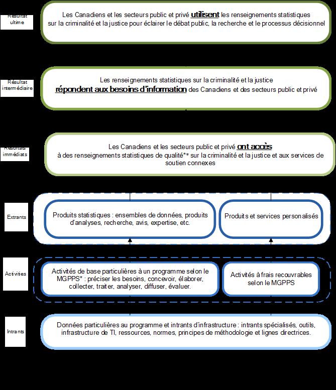 Figure 3 Modèle logique du Centre canadien de la statistique juridique