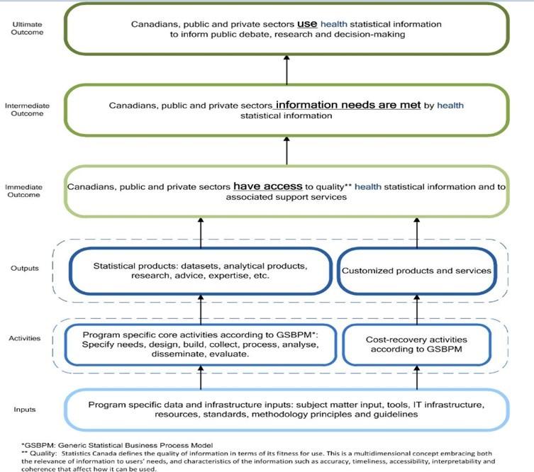 Figure 4: Health Statistics Program Logic Model