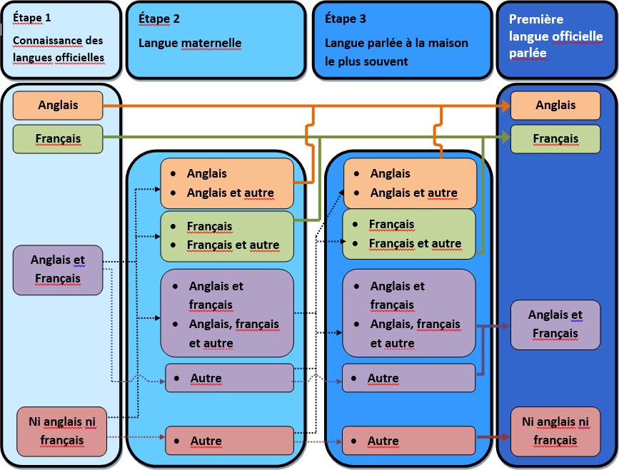 Graphique - Dérivation de la Première langue officielle parlée