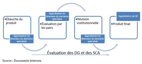 Processus d'évaluation et d'approbation des produits du recensement