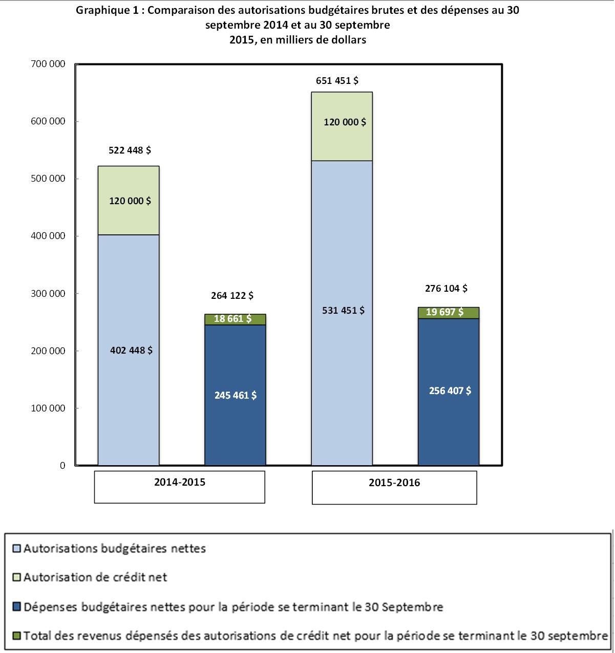 Comparaison des autorisations budgétaires brutes et des dépenses au 30 septembre 2014 et au 30 septembre 2015, en milliers de dollars