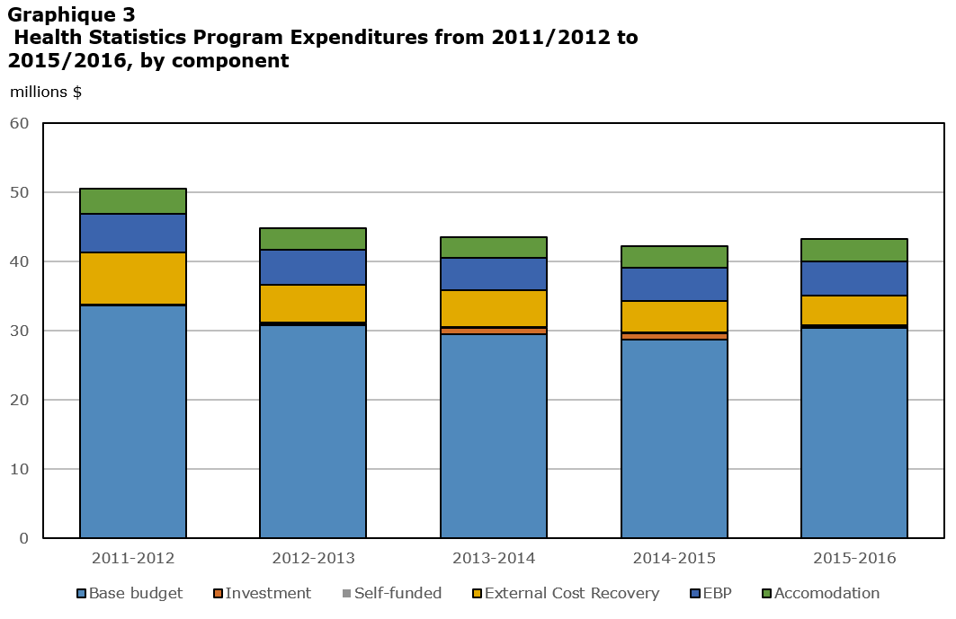 Grahique 3 : Dépenses du Programme de la statistique de la santé de 2011-2012 à 2015-2016, par composante