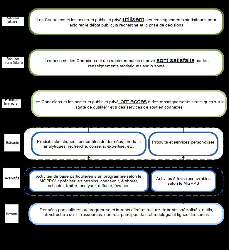 Graphique4: Modèle logique du Programme de la statistique de la santé