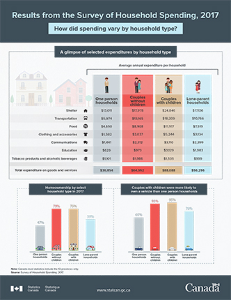 Infographic - Results from the Survey of Household Spending, 2017
