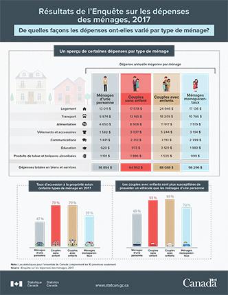 Infographie - Résultats de l'Enquête sur les dépenses des ménages, 2017