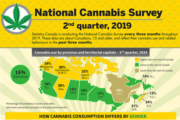 National Cannabis Survey - Infographic