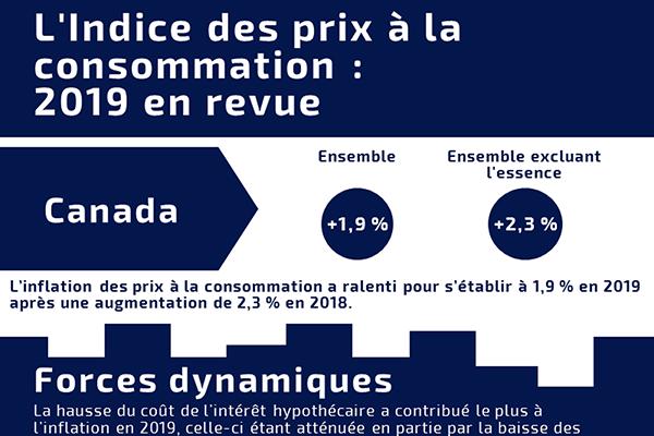 L'Indice des prix à la consommation : 2019 en revue
