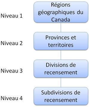 La figure 1 montre la relation hiérarchique entre les quatre niveaux de la CGT 2011.