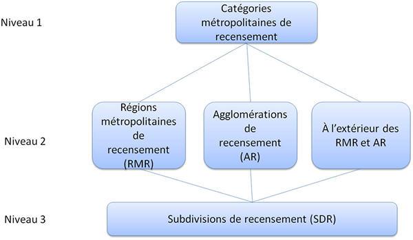 La figure 2 montre la relation hiérarchique entre les trois niveaux de la Classification des secteurs statistiques - Variante de la CGT 2011.