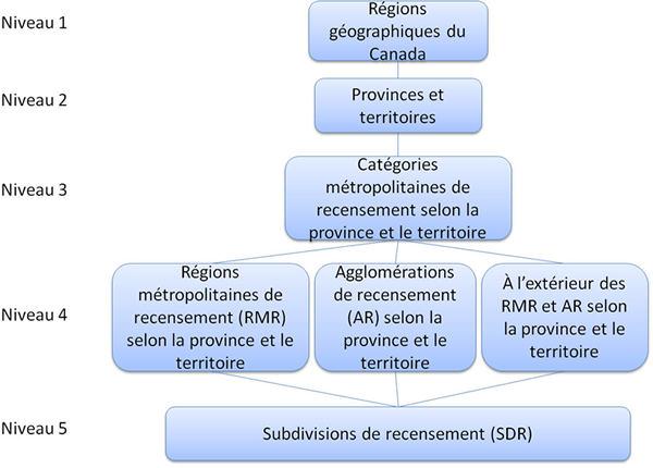 La figure 3 montre la relation hiérarchique entre les cinq niveaux de la Classification des secteurs statistiques selon la province et le territoire - Variante de la CGT 2011.