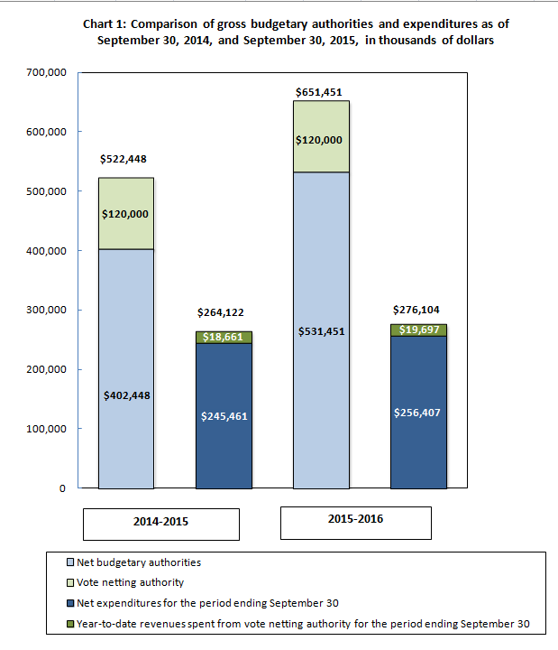 Comparison of gross budgetary authorities and expenditures as of June 30, 2014, and June 30, 2015, in thousands of dollars