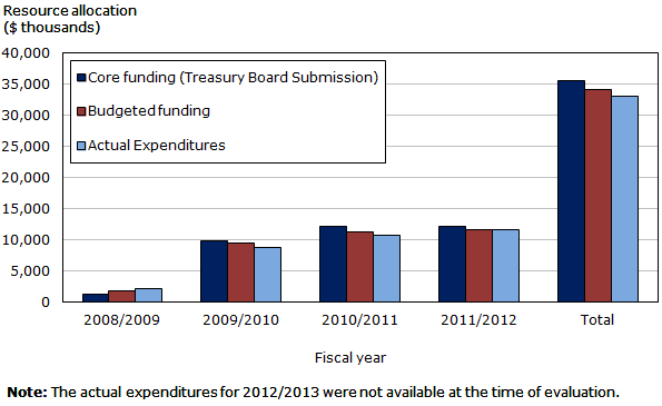 Bar graph displaying resources allocated over the years