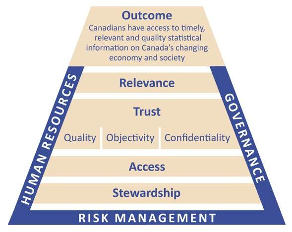 Figure 1 Corporate Management Framework