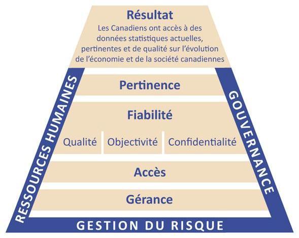 Figure 1 Cadre de gestion organisationnel
