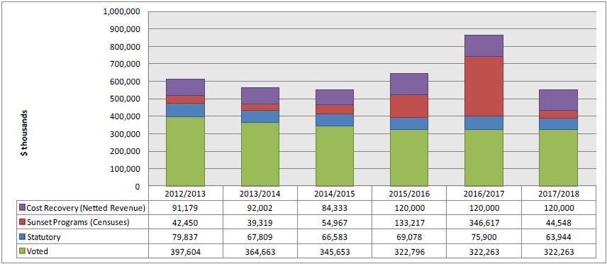 Departmental Spending Trend bar graph