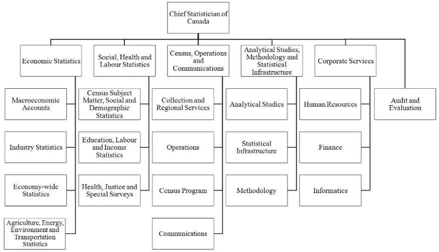 Statistics Canada's organizational structure