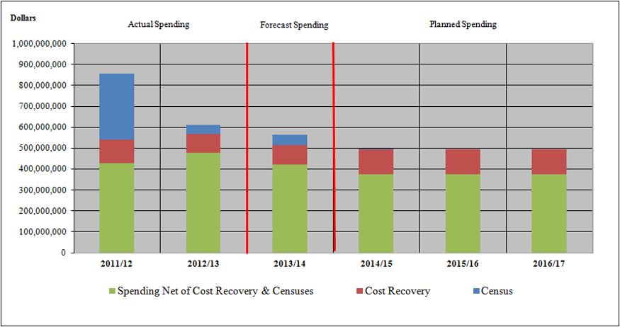 Departmental Spending Trend