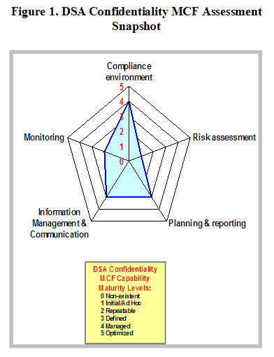 Figure 1: DSA confidentiality MCF Assessment Snapshot