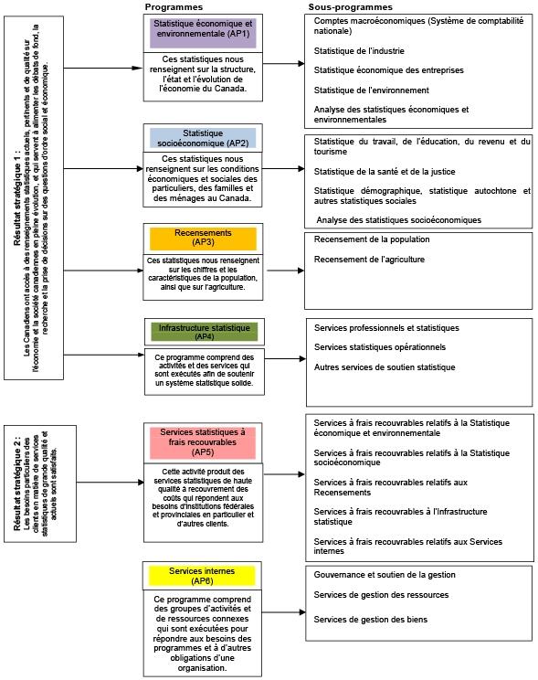 Composantes de l'Architecture d'alignement des programmes