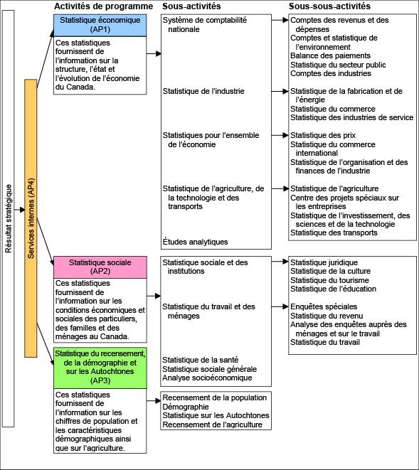 Figure 1 Composantes de l'Architecture des activités de programme