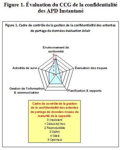 Figure 1. Évaluation du CCG de la confidentialité des APD Instantané