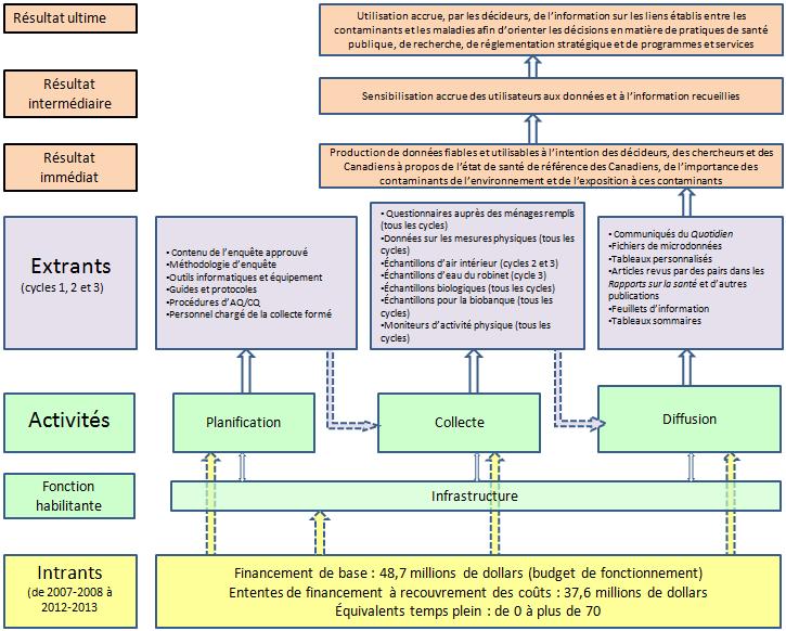 Modèle de la Santé Enquête canadienne sur les mesures Logic