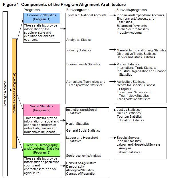 Figure 1 - Components of the Program Alignment Architecture