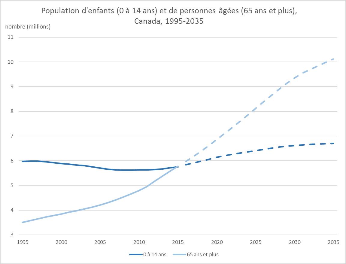 Population d'enfants (0 - 14 ans) et de personnes Canada, 1995-2035
