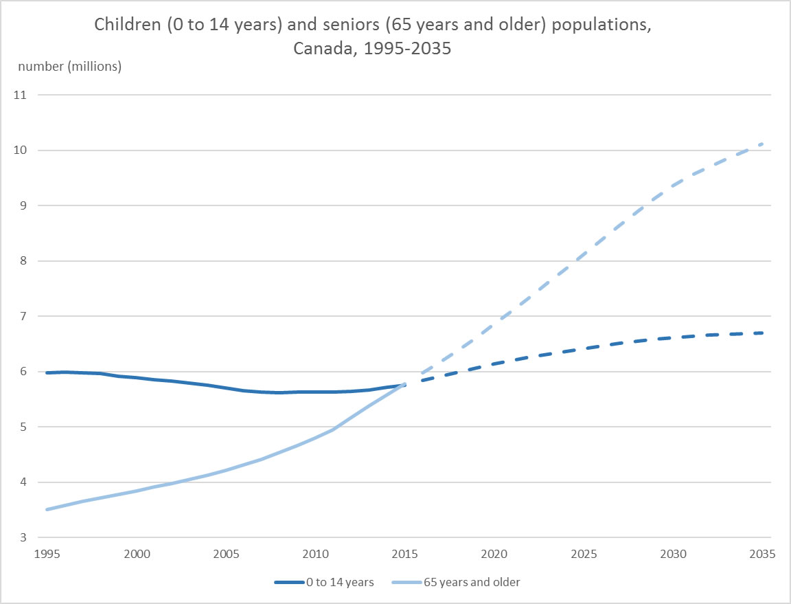 Children (0 to 14 years) and seniors (65 years and older) populations, Canada, 1995-2035