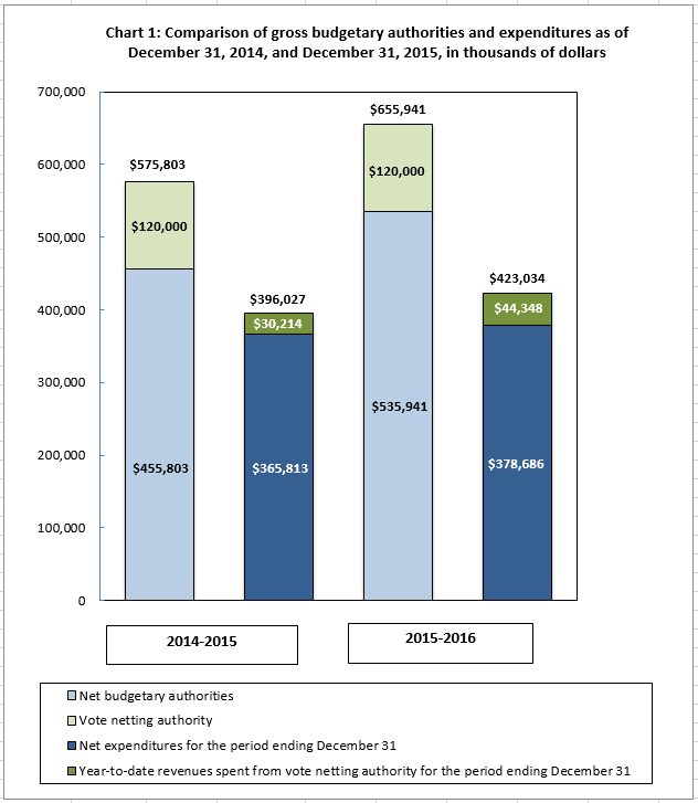 Chart 1: Comparison of gross budgetary authorities and expenditures as of December 21, 2014, and December 31, 2015, in thousands of dollars
