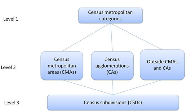 Figure 2 shows the hierarchical relationship between the three levels of the Statistical Area Classification - Variant of SGC 2011